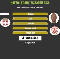 Herve Lybohy vs Saliou Ciss h2h player stats