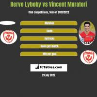 Herve Lybohy vs Vincent Muratori h2h player stats