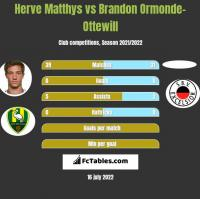 Herve Matthys vs Brandon Ormonde-Ottewill h2h player stats