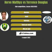 Herve Matthys vs Terrence Douglas h2h player stats