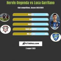 Hervin Ongenda vs Luca Garritano h2h player stats