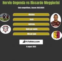 Hervin Ongenda vs Riccardo Meggiorini h2h player stats