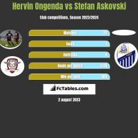 Hervin Ongenda vs Stefan Askovski h2h player stats