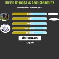 Hervin Ongenda vs Asen Chandarov h2h player stats