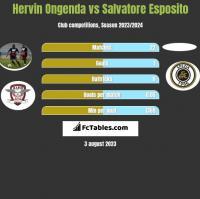 Hervin Ongenda vs Salvatore Esposito h2h player stats