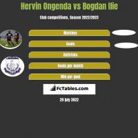 Hervin Ongenda vs Bogdan Ilie h2h player stats