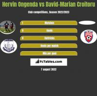 Hervin Ongenda vs David-Marian Croitoru h2h player stats