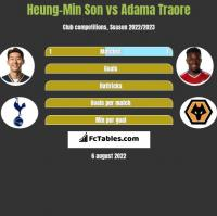 Heung-Min Son vs Adama Traore h2h player stats