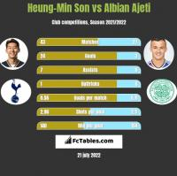 Heung-Min Son vs Albian Ajeti h2h player stats