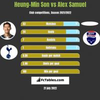 Heung-Min Son vs Alex Samuel h2h player stats