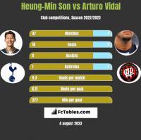 Heung-Min Son vs Arturo Vidal h2h player stats