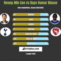 Heung-Min Son vs Baye Niasse h2h player stats