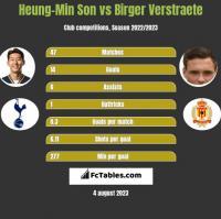 Heung-Min Son vs Birger Verstraete h2h player stats