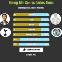 Heung-Min Son vs Carles Alena h2h player stats