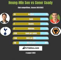 Heung-Min Son vs Conor Coady h2h player stats