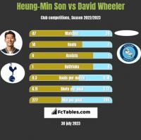 Heung-Min Son vs David Wheeler h2h player stats