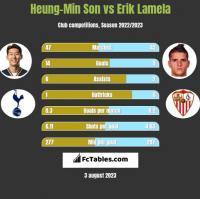 Heung-Min Son vs Erik Lamela h2h player stats