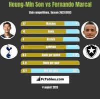 Heung-Min Son vs Fernando Marcal h2h player stats