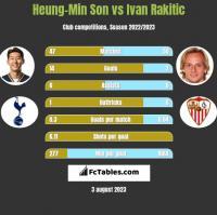 Heung-Min Son vs Ivan Rakitic h2h player stats