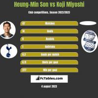Heung-Min Son vs Koji Miyoshi h2h player stats