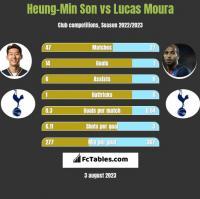 Heung-Min Son vs Lucas Moura h2h player stats