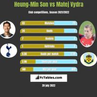 Heung-Min Son vs Matej Vydra h2h player stats