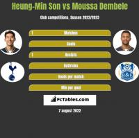 Heung-Min Son vs Moussa Dembele h2h player stats