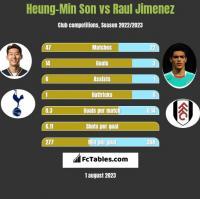 Heung-Min Son vs Raul Jimenez h2h player stats