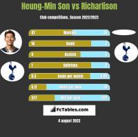 Heung-Min Son vs Richarlison h2h player stats