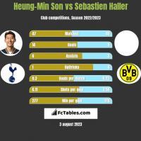 Heung-Min Son vs Sebastien Haller h2h player stats