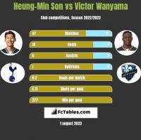 Heung-Min Son vs Victor Wanyama h2h player stats