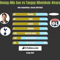 Heung-Min Son vs Tanguy NDombele Alvaro h2h player stats