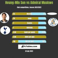 Heung-Min Son vs Admiral Muskwe h2h player stats