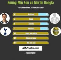 Heung-Min Son vs Martin Hongla h2h player stats