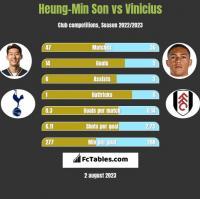 Heung-Min Son vs Vinicius h2h player stats