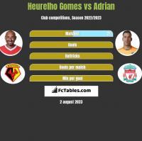 Heurelho Gomes vs Adrian h2h player stats