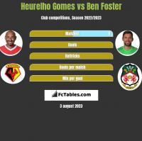 Heurelho Gomes vs Ben Foster h2h player stats