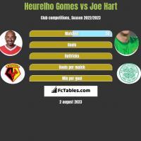 Heurelho Gomes vs Joe Hart h2h player stats