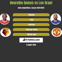 Heurelho Gomes vs Lee Grant h2h player stats