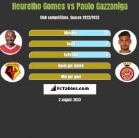 Heurelho Gomes vs Paulo Gazzaniga h2h player stats