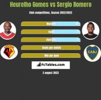 Heurelho Gomes vs Sergio Romero h2h player stats