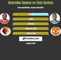 Heurelho Gomes vs Tom Heaton h2h player stats