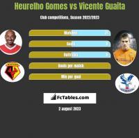 Heurelho Gomes vs Vicente Guaita h2h player stats