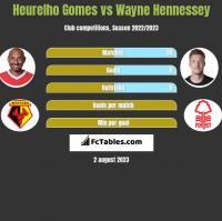 Heurelho Gomes vs Wayne Hennessey h2h player stats