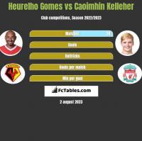 Heurelho Gomes vs Caoimhin Kelleher h2h player stats