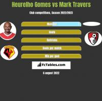 Heurelho Gomes vs Mark Travers h2h player stats