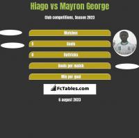 Hiago vs Mayron George h2h player stats