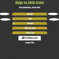 Hiago vs Edvin Crona h2h player stats
