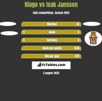 Hiago vs Isak Jansson h2h player stats