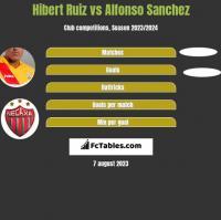 Hibert Ruiz vs Alfonso Sanchez h2h player stats